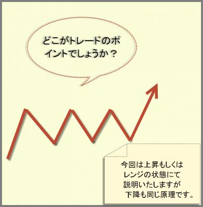 チャート図